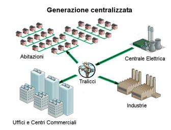 Schema distribuzione energia elettrica italia