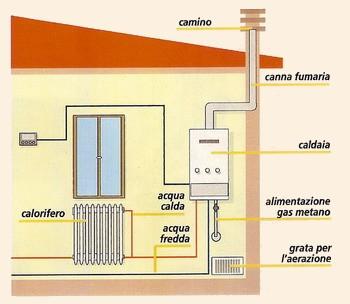 Aerazione forzata certificazione impianto riscaldamento for Certificazione impianti